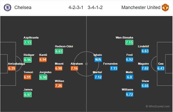Đội hình dự kiến Chelsea vs MU