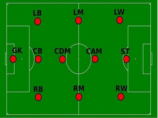 Các vị trí trong bóng đá - Ý nghĩa và vai trò