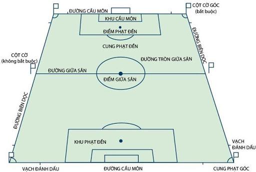 Kích thước sân bóng đá 11 người theo chuẩn FIFA