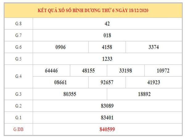 Thống kê KQXSBD ngày 25/12/2020 dựa trên kết quả kì trước