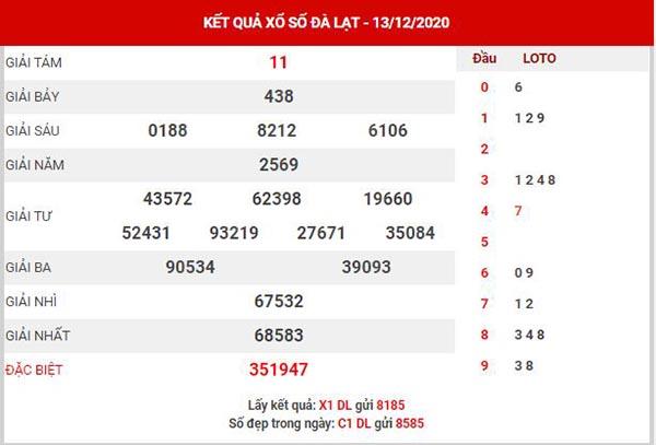 Thống kê XSDL ngày 20/12/2020