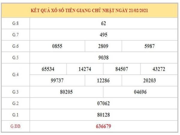 Thống kê KQXSTG ngày 28/2/2021 dựa trên kết quả kỳ trước