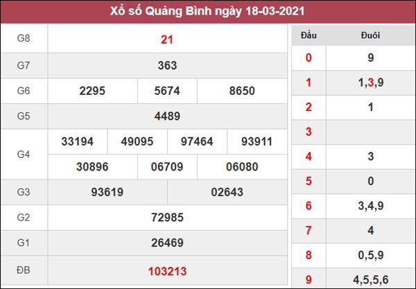 Thống kê XSQB 25/3/2021 chốt cầu lô giải đặc biệt Quảng Bình