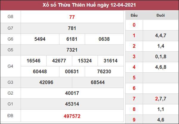 Thống kê XSTTH 19/4/2021 thứ 2 xác suất lô về cao nhất