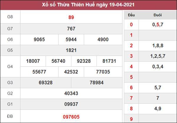 Thống kê XSTTH 26/4/2021 thứ 2 chốt loto gan số đẹp