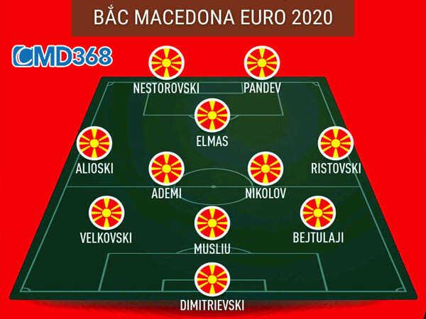 Sơ đồ đội hình chiến thuật Bắc Macedonia VCK Euro 2021