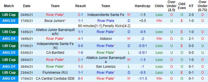 Soi kèo tỷ lệ River Plate vs Fluminense1