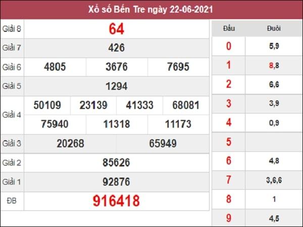 Thống kê XSBT 29/6/2021