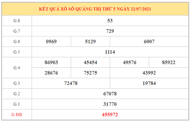 Thống kê KQXSQT ngày 29/7/2021 dựa trên kết quả kì trước