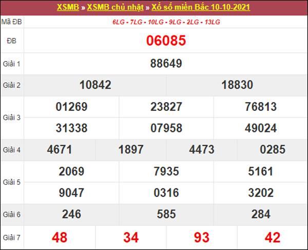 Thống kê XSMB 11/10/2021 chốt loto gan chuẩn nhất